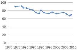 Fig.3: Proportion of Fish Stocks Within Safe Biological Limits. Source: FAO 2013