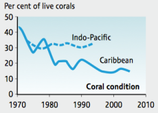 Fig.3: Per Cent of Live Corals. Source: CBD (2010) Global Biodiversity Outlook 3, adapted from Butchart et. al (2010) Science